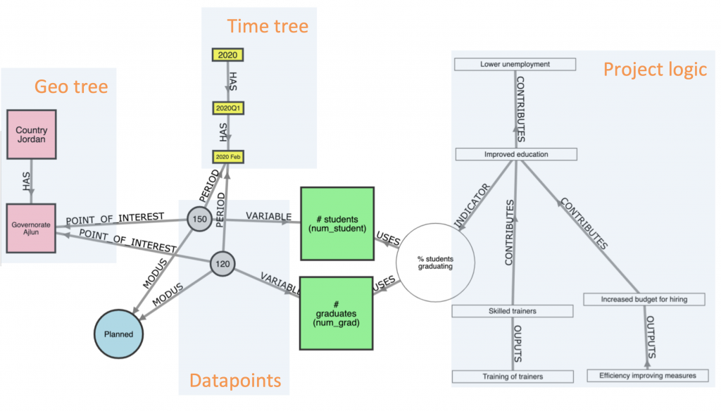 Graph-based planning monitoring and reporting : the meta model