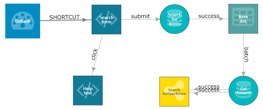 Full-text search with Neo4j and Graphileon | Graphileon